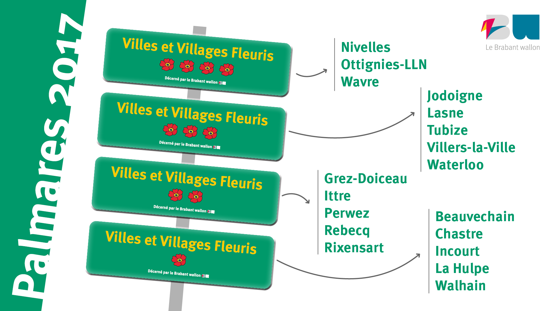 Villes et Villages Fleuris 2017 - Palmarès